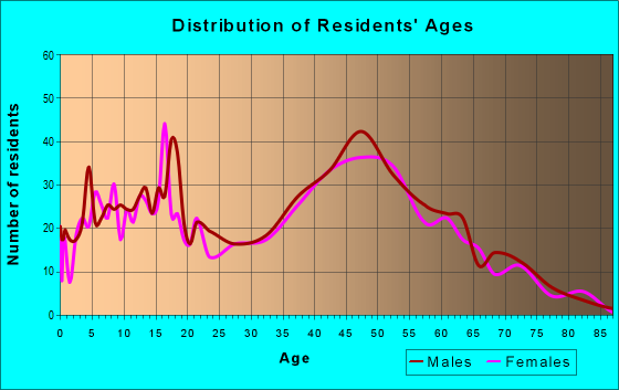 Age and Sex of Residents in zip code 55032