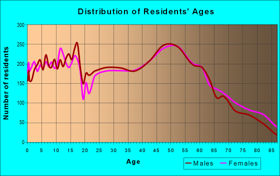 Age and Sex of Residents in zip code 55033