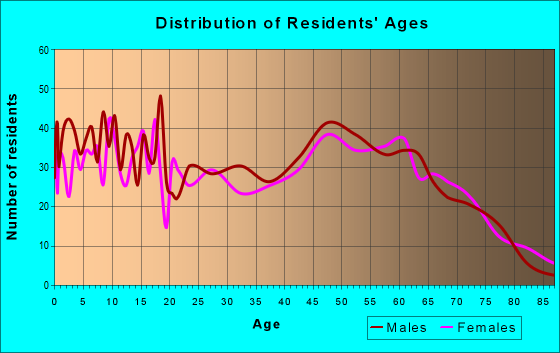 Age and Sex of Residents in zip code 55037