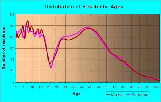 Age and Sex of Residents in zip code 55038