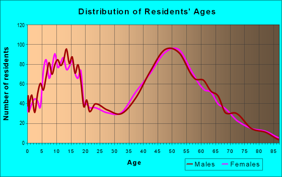 Age and Sex of Residents in zip code 55042
