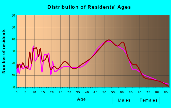 Age and Sex of Residents in zip code 55043