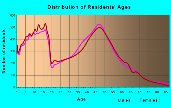 Age and Sex of Residents in zip code 55044