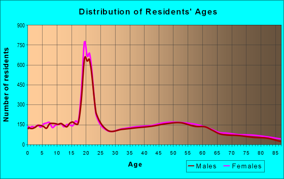 Age and Sex of Residents in zip code 55057