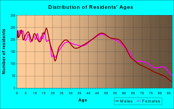 Age and Sex of Residents in zip code 55060