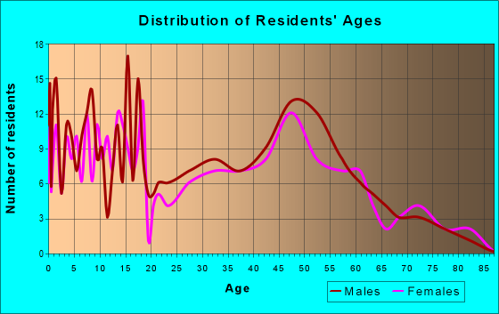 Age and Sex of Residents in zip code 55065