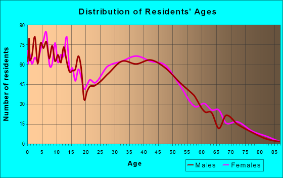 Age and Sex of Residents in zip code 55070