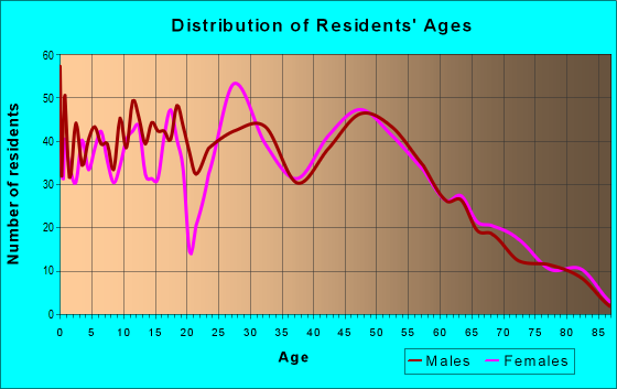 Age and Sex of Residents in zip code 55071