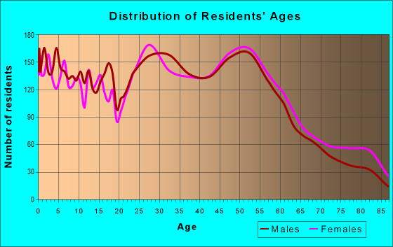 Age and Sex of Residents in zip code 55075