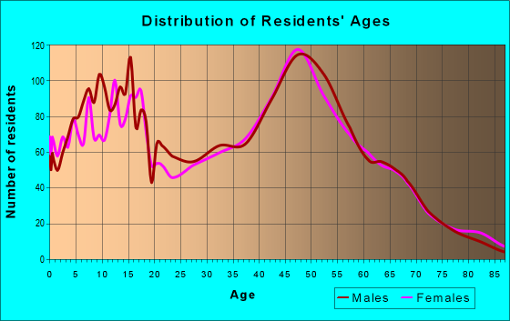 Age and Sex of Residents in zip code 55092