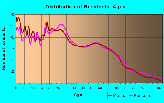 Age and Sex of Residents in zip code 55103