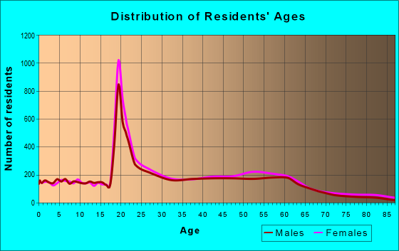 Age and Sex of Residents in zip code 55105