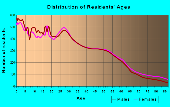 Age and Sex of Residents in zip code 55106