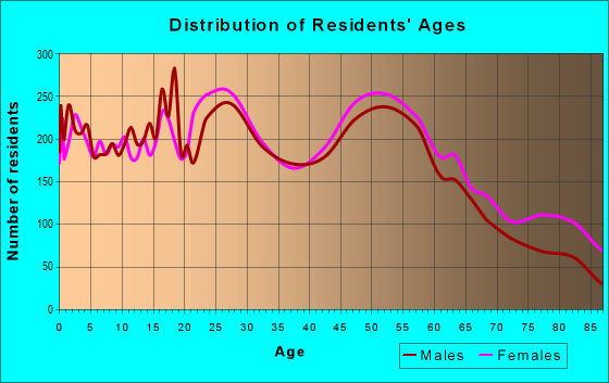 Age and Sex of Residents in zip code 55109
