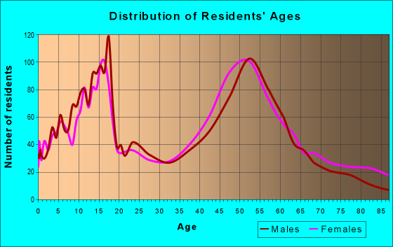 Age and Sex of Residents in zip code 55115