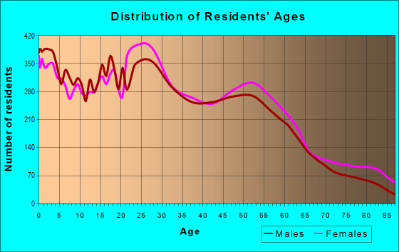 Age and Sex of Residents in zip code 55117