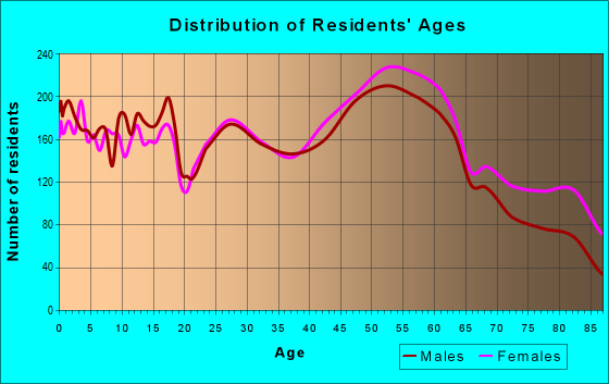 Age and Sex of Residents in zip code 55118