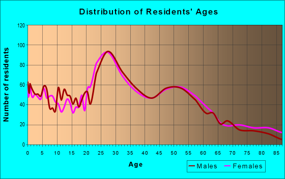 Age and Sex of Residents in zip code 55121