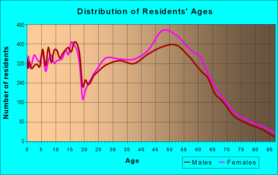 Age and Sex of Residents in zip code 55124