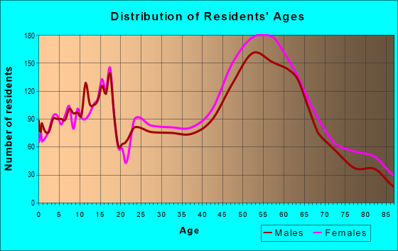 Age and Sex of Residents in zip code 55127