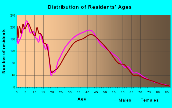 Age and Sex of Residents in zip code 55129