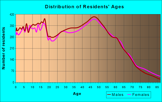 Age and Sex of Residents in zip code 55303