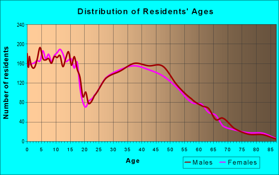 Age and Sex of Residents in zip code 55309