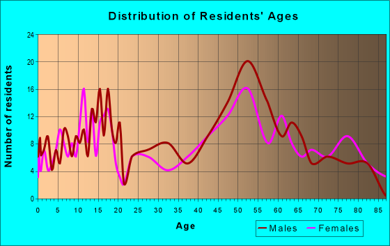 Age and Sex of Residents in zip code 55310