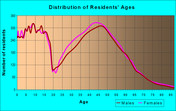 Age and Sex of Residents in zip code 55311