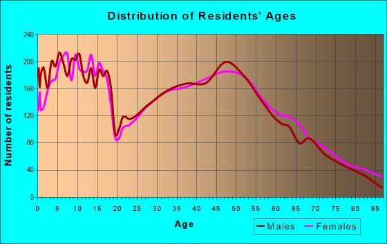 Age and Sex of Residents in zip code 55313