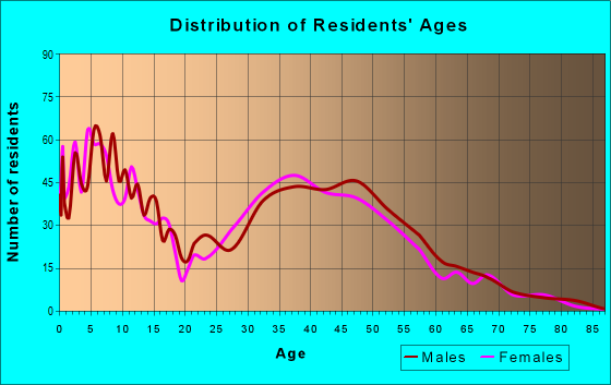 Age and Sex of Residents in zip code 55315
