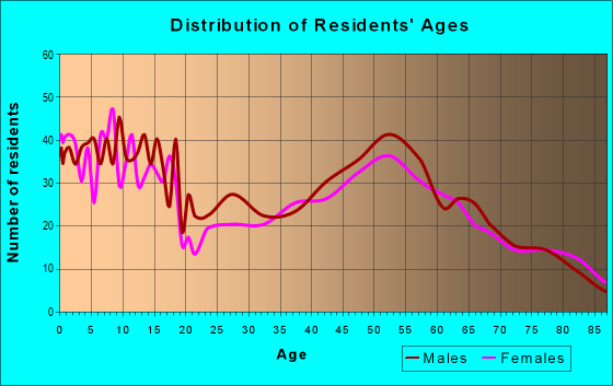 Age and Sex of Residents in zip code 55325
