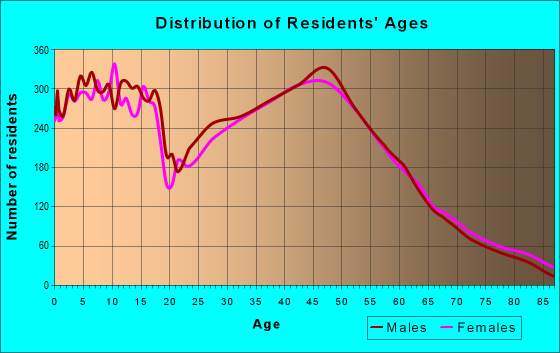 Age and Sex of Residents in zip code 55330