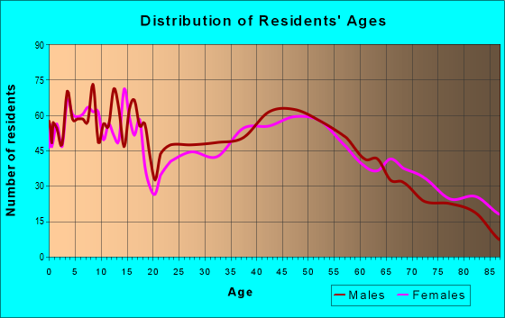 Age and Sex of Residents in zip code 55336