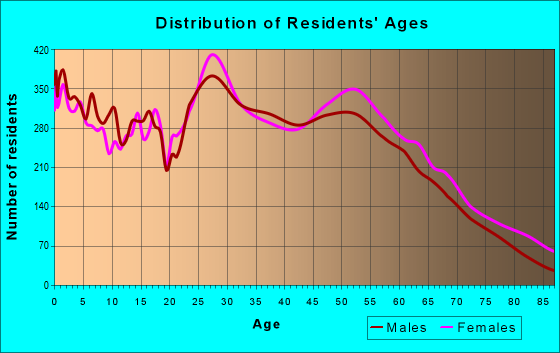 Age and Sex of Residents in zip code 55337
