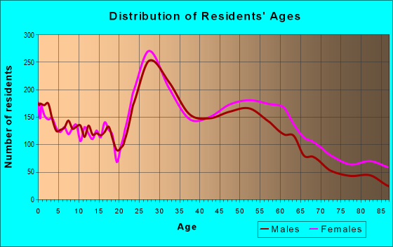 Age and Sex of Residents in zip code 55343