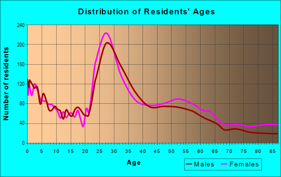 Age and Sex of Residents in zip code 55344
