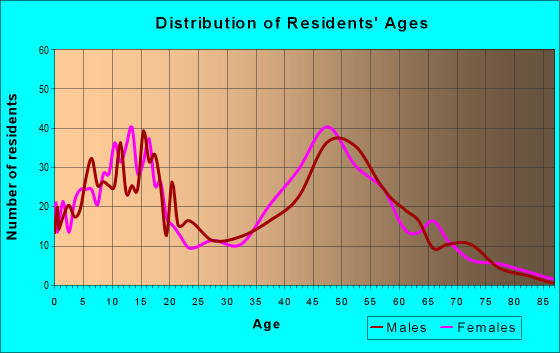 Age and Sex of Residents in zip code 55357