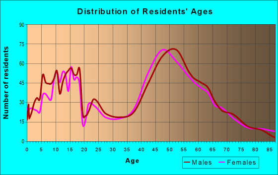 Age and Sex of Residents in zip code 55359