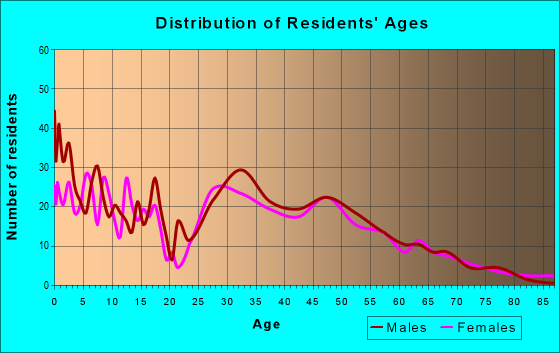 Age and Sex of Residents in zip code 55360
