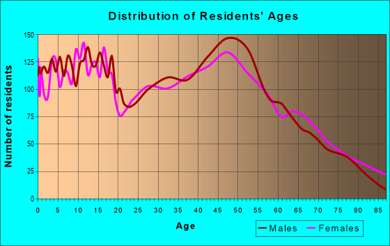 Age and Sex of Residents in zip code 55371