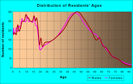 Age and Sex of Residents in zip code 55372
