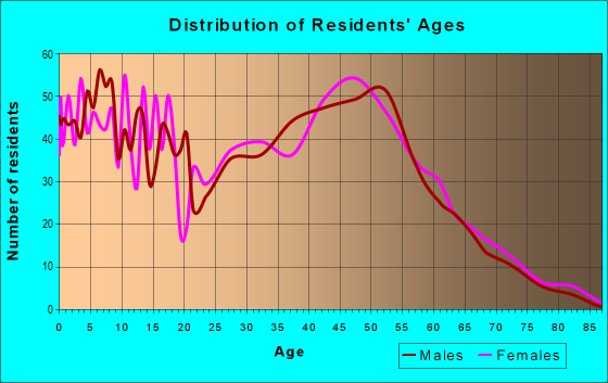 Age and Sex of Residents in zip code 55373