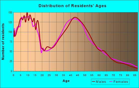 Age and Sex of Residents in zip code 55374