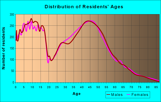 Age and Sex of Residents in zip code 55378