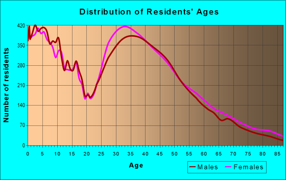 Age and Sex of Residents in zip code 55379
