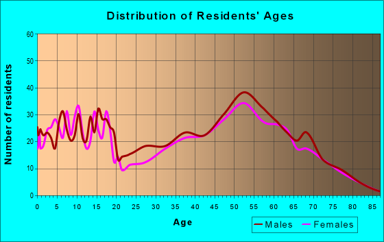 Age and Sex of Residents in zip code 55382