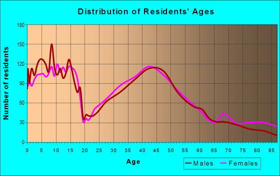 Age and Sex of Residents in zip code 55387