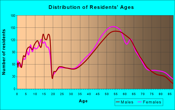 Age and Sex of Residents in zip code 55391