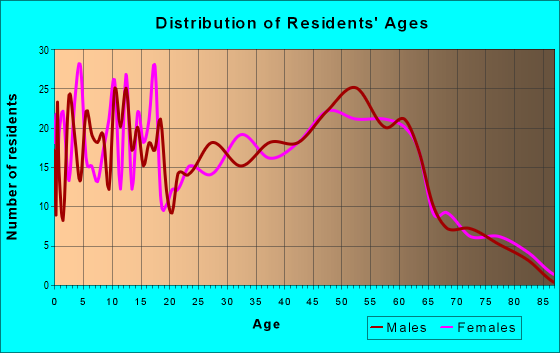 Age and Sex of Residents in zip code 55397